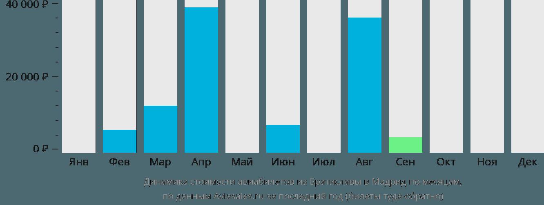 Динамика стоимости авиабилетов из Братиславы в Мадрид по месяцам