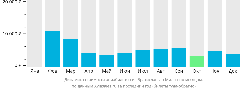 Динамика стоимости авиабилетов из Братиславы в Милан по месяцам