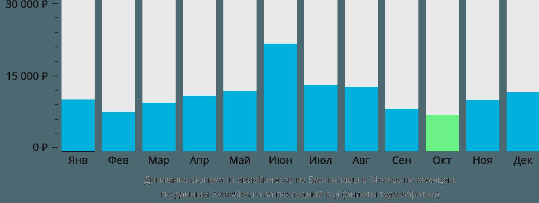 Динамика стоимости авиабилетов из Братиславы в Москву по месяцам