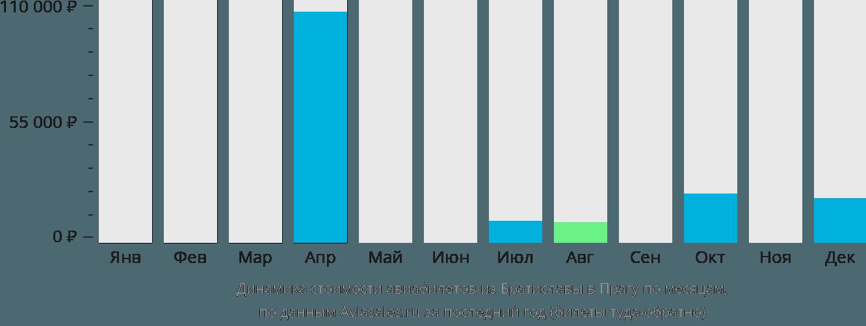 Динамика стоимости авиабилетов из Братиславы в Прагу по месяцам
