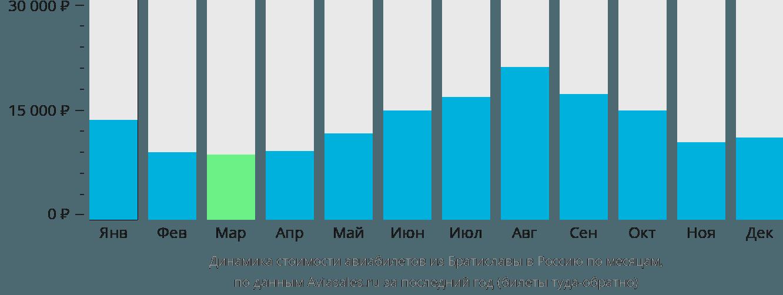 Динамика стоимости авиабилетов из Братиславы в Россию по месяцам