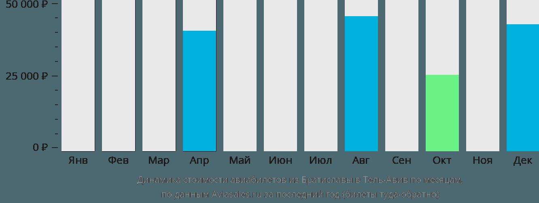 Динамика стоимости авиабилетов из Братиславы в Тель-Авив по месяцам