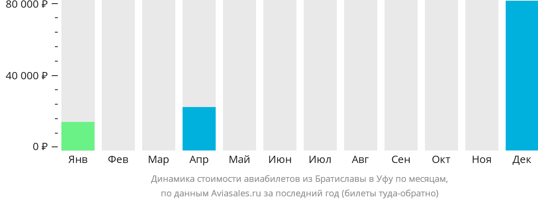Динамика стоимости авиабилетов из Братиславы в Уфу по месяцам