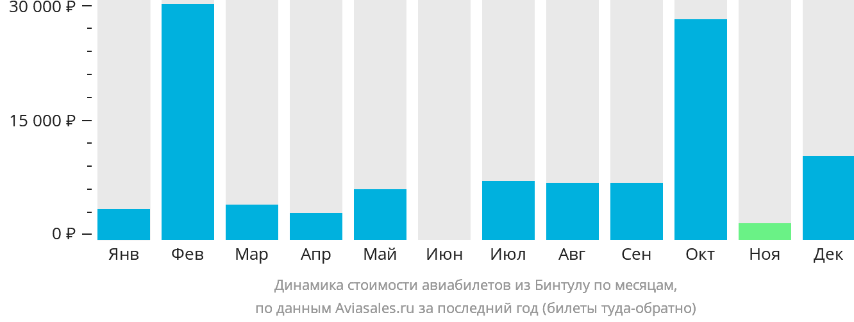 Динамика стоимости авиабилетов из Бинтулу по месяцам