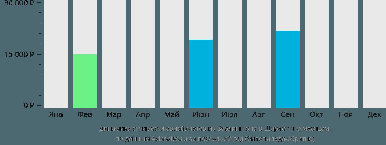 Динамика стоимости авиабилетов из Берлингтона в Шарлотт по месяцам