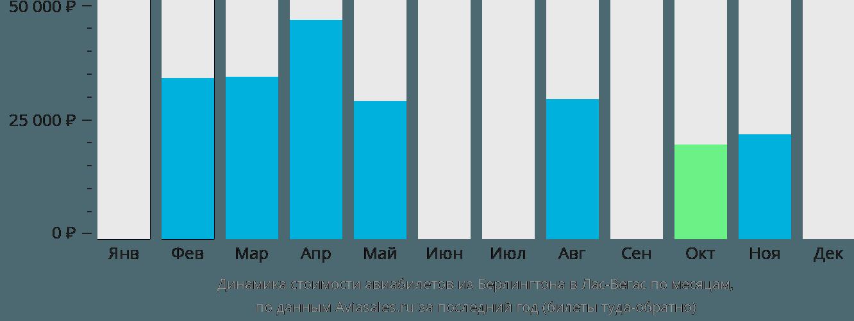 Динамика стоимости авиабилетов из Берлингтона в Лас-Вегас по месяцам