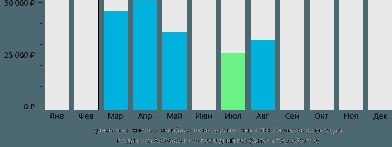 Динамика стоимости авиабилетов из Берлингтона в Лос-Анджелес по месяцам