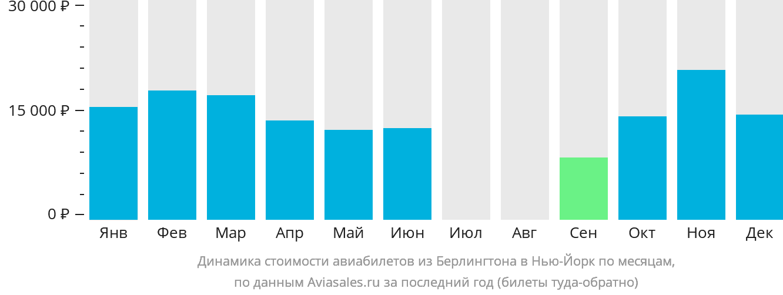 Динамика стоимости авиабилетов из Берлингтона в Нью-Йорк по месяцам