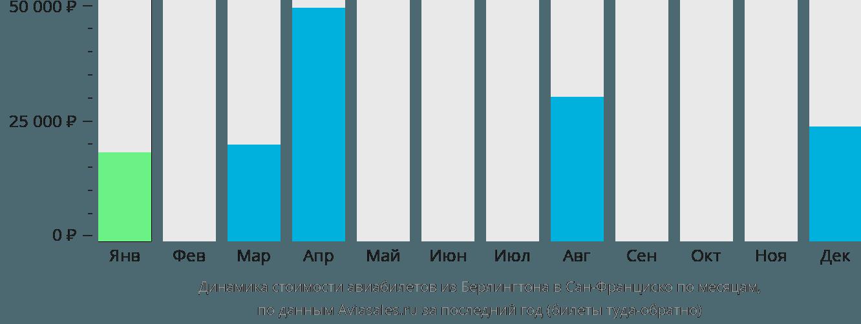 Динамика стоимости авиабилетов из Берлингтона в Сан-Франциско по месяцам