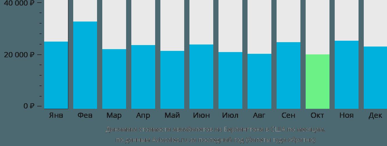 Динамика стоимости авиабилетов из Берлингтона в США по месяцам