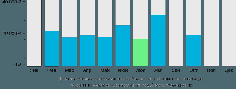 Динамика стоимости авиабилетов из Берлингтона в Вашингтон по месяцам