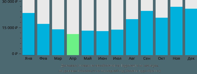 Динамика стоимости авиабилетов из Будапешта по месяцам