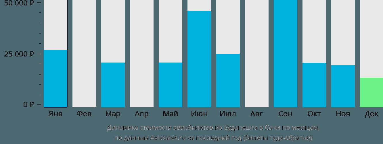 Динамика стоимости авиабилетов из Будапешта в Сочи по месяцам