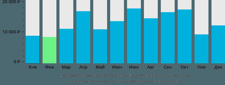 Динамика стоимости авиабилетов из Будапешта в Малагу по месяцам