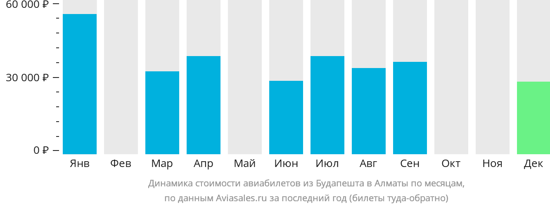 Динамика стоимости авиабилетов из Будапешта в Алматы по месяцам