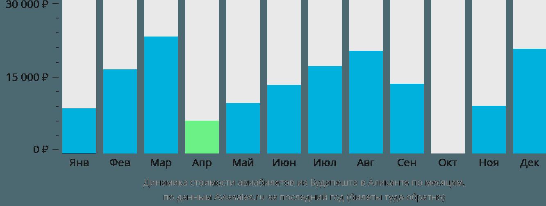 Динамика стоимости авиабилетов из Будапешта в Аликанте по месяцам