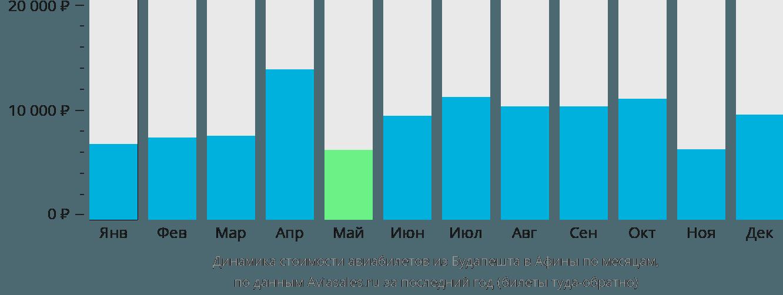 Динамика стоимости авиабилетов из Будапешта в Афины по месяцам