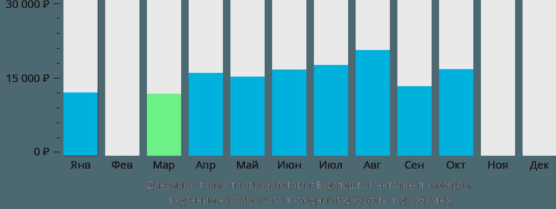 Динамика стоимости авиабилетов из Будапешта в Анталью по месяцам