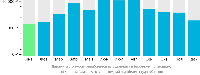 Динамика стоимости авиабилетов из Будапешта в Барселону по месяцам