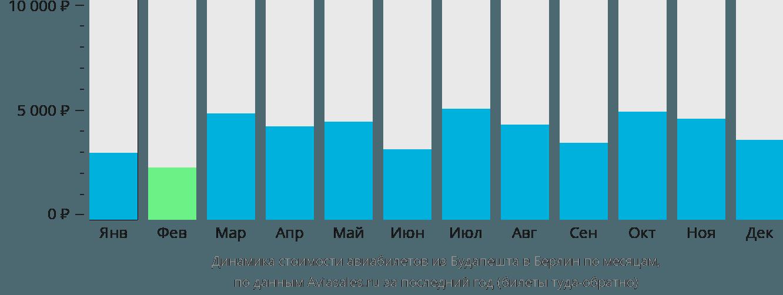 Динамика стоимости авиабилетов из Будапешта в Берлин по месяцам