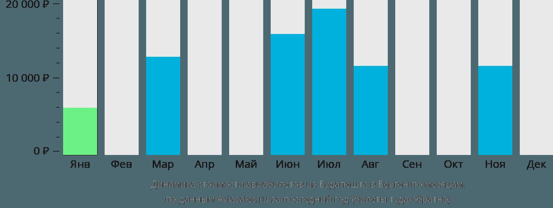 Динамика стоимости авиабилетов из Будапешта в Берген по месяцам