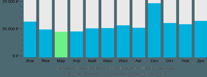 Динамика стоимости авиабилетов из Будапешта в Пекин по месяцам