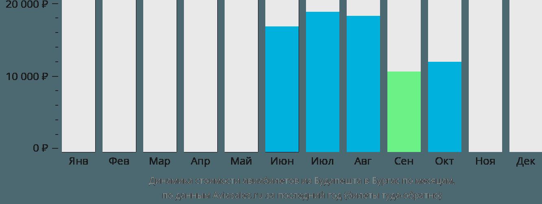 Динамика стоимости авиабилетов из Будапешта в Бургас по месяцам