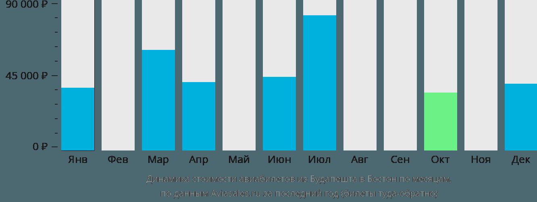Динамика стоимости авиабилетов из Будапешта в Бостон по месяцам