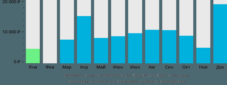 Динамика стоимости авиабилетов из Будапешта в Бари по месяцам