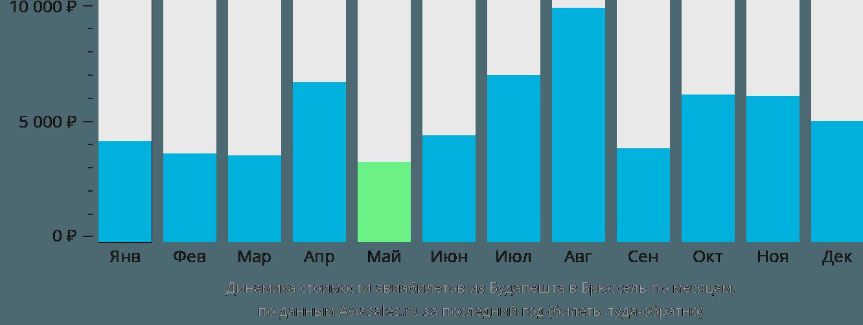 Динамика стоимости авиабилетов из Будапешта в Брюссель по месяцам