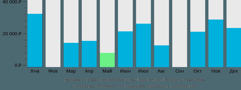 Динамика стоимости авиабилетов из Будапешта в Беларусь по месяцам