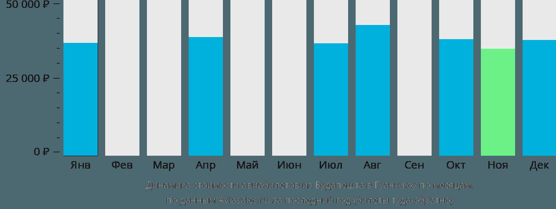Динамика стоимости авиабилетов из Будапешта в Гуанчжоу по месяцам
