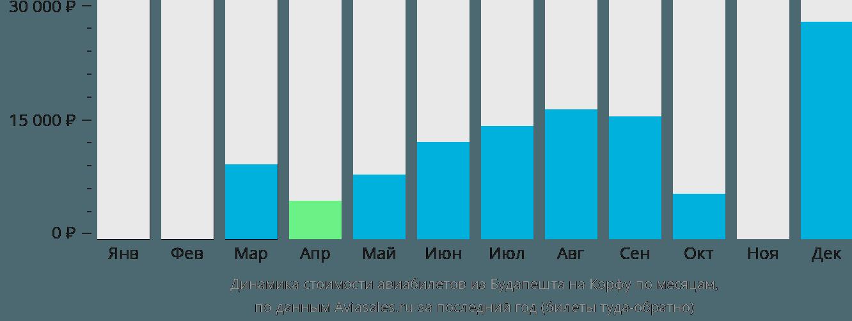 Динамика стоимости авиабилетов из Будапешта на Корфу по месяцам