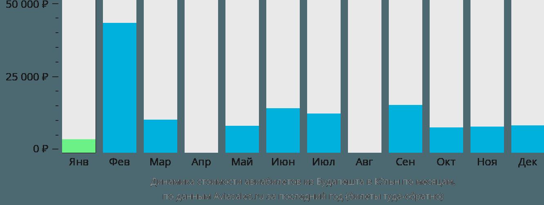 Динамика стоимости авиабилетов из Будапешта в Кёльн по месяцам