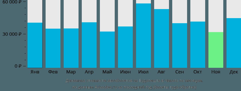 Динамика стоимости авиабилетов из Будапешта в Чикаго по месяцам