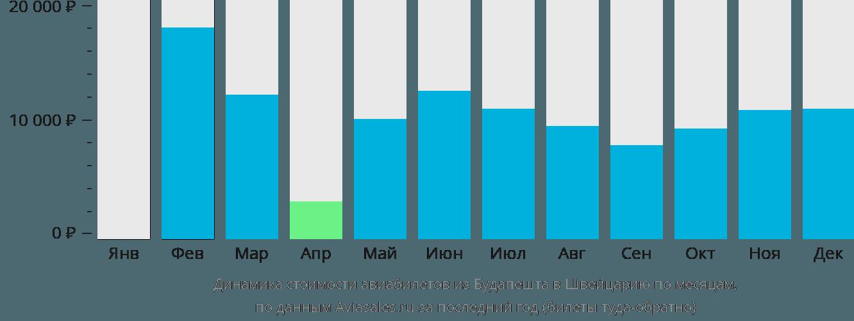 Динамика стоимости авиабилетов из Будапешта в Швейцарию по месяцам