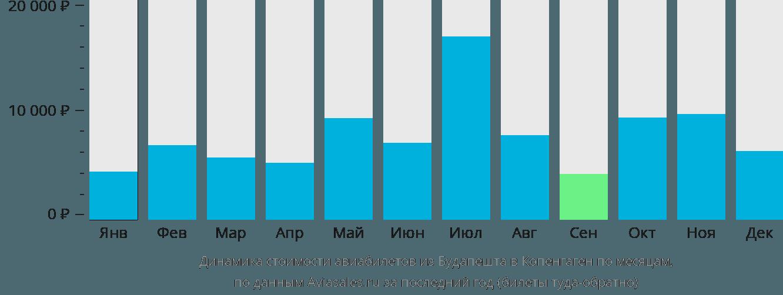 Динамика стоимости авиабилетов из Будапешта в Копенгаген по месяцам