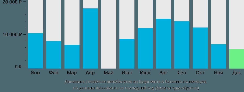 Динамика стоимости авиабилетов из Будапешта в Катанию по месяцам