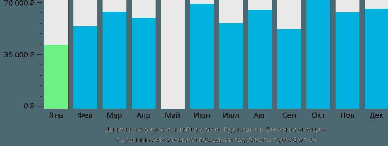 Динамика стоимости авиабилетов из Будапешта в Канкун по месяцам