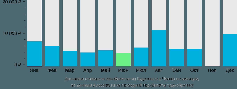 Динамика стоимости авиабилетов из Будапешта в Чехию по месяцам