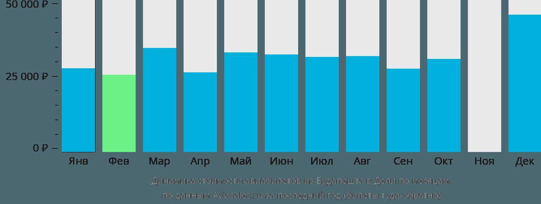 Динамика стоимости авиабилетов из Будапешта в Дели по месяцам