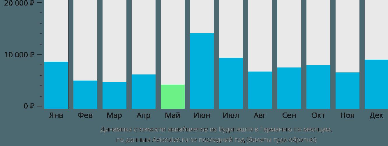 Динамика стоимости авиабилетов из Будапешта в Германию по месяцам