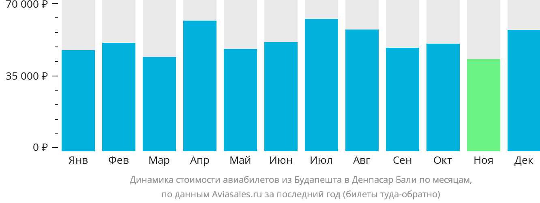 Динамика стоимости авиабилетов из Будапешта в Денпасар Бали по месяцам