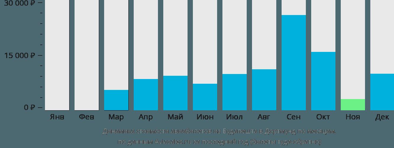 Динамика стоимости авиабилетов из Будапешта в Дортмунд по месяцам