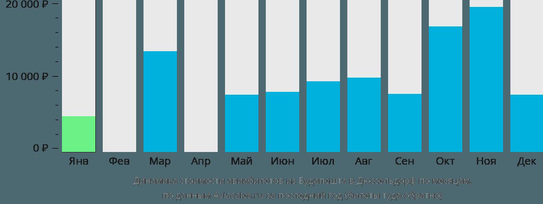 Динамика стоимости авиабилетов из Будапешта в Дюссельдорф по месяцам