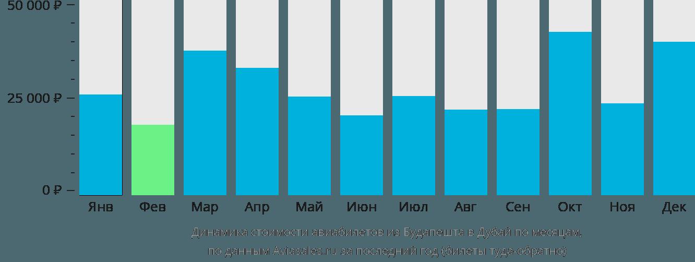 Динамика стоимости авиабилетов из Будапешта в Дубай по месяцам