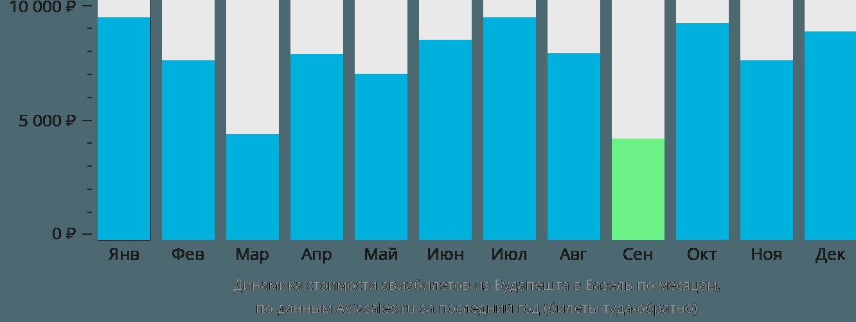Динамика стоимости авиабилетов из Будапешта в Базель по месяцам