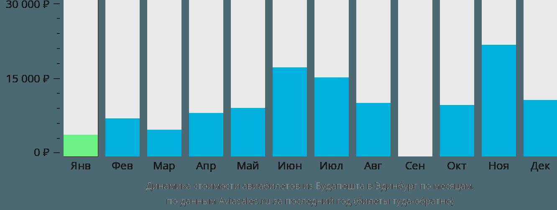 Динамика стоимости авиабилетов из Будапешта в Эдинбург по месяцам
