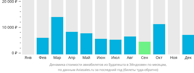 Динамика стоимости авиабилетов из Будапешта в Эйндховен по месяцам