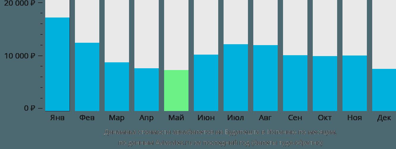 Динамика стоимости авиабилетов из Будапешта в Испанию по месяцам